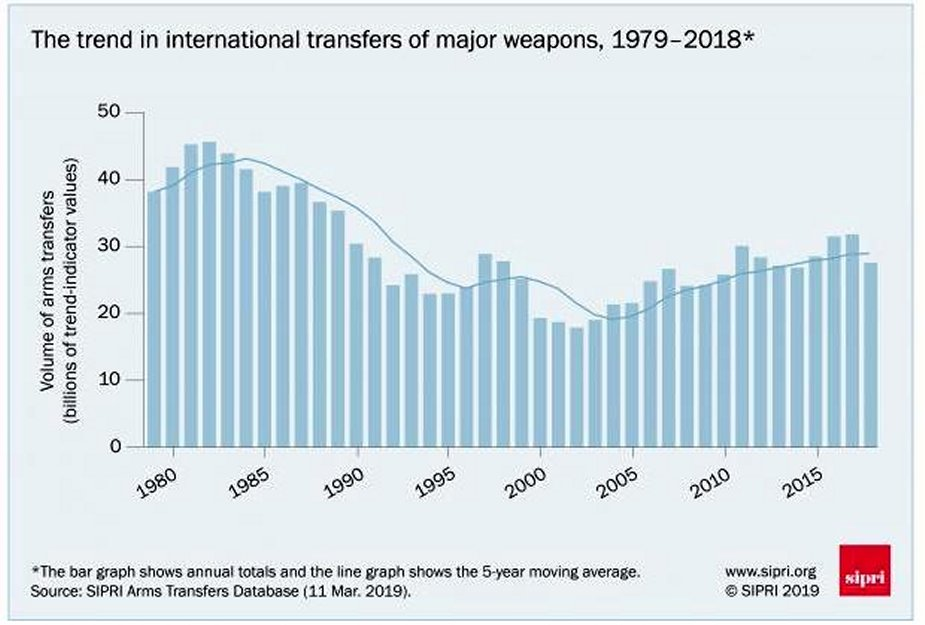 Global arms trade USA increases dominance arms flows to the Middle East