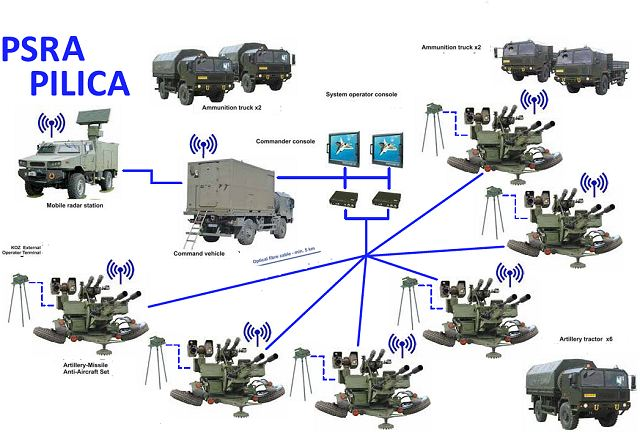 PSRA Pilica VSHORAD Very SHOrt-Range Air Defense system technical data sheet pictures video specifications description information photos images identification intelligence Poland Polis army industry military technology