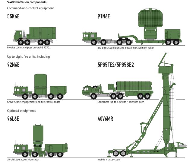 S-400 Triumph triumf 5P85TE2 SA-21 Growler surface to air SAM long range missile defense system Russia Russian amy details 001