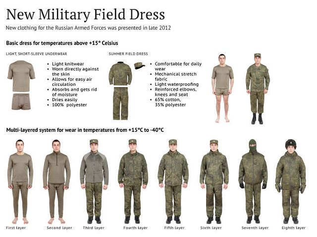 Russian Military Uniforms Russian army combat ranks