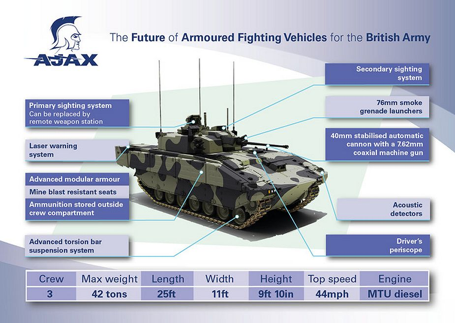 Ajax reconnaissance ISTAR tracked armored vehicle General Dynamics line drawing blueprint 925 001