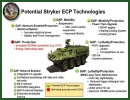 The U.S. Army TACOM Contracting Command recently awarded General Dynamics Land Systems, a business unit of General Dynamics (NYSE: GD), a $28 million contract for research, development and testing in preparation for the Stryker Engineering Change Proposal (ECP) upgrade program.