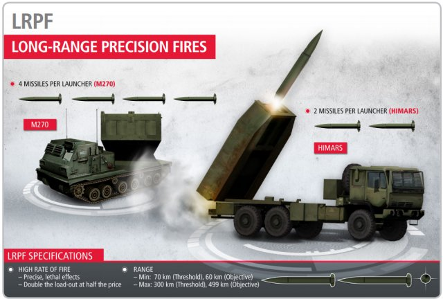 US Army awards Raytheon Long Range Precision Fires risk mitigation contract 640 002