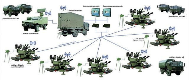 Poland to acquire six Pilica Very Short-Range Air Defence System 640 001