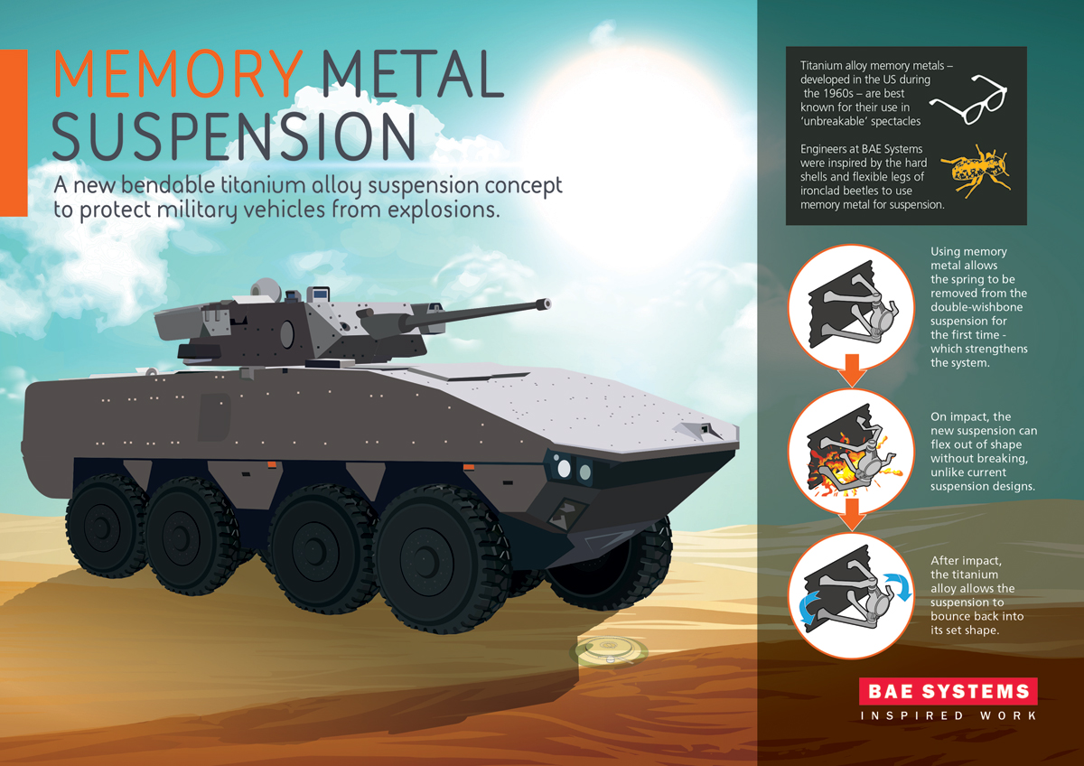 BAE Systems engineers inspired by Ironclad beetles for next gen suspension for military vehicles 640 002