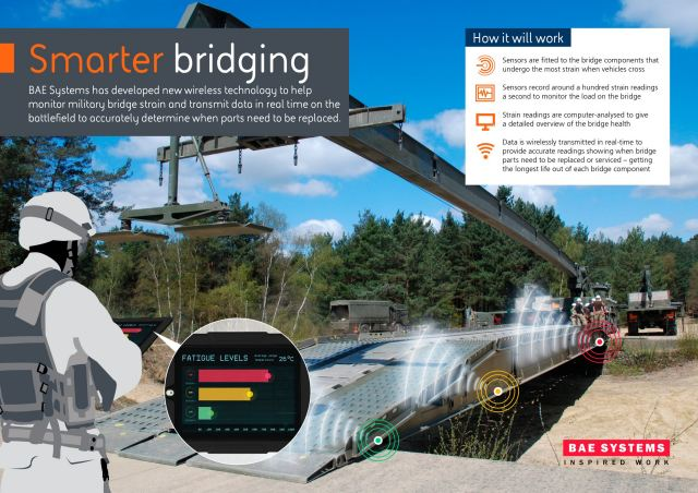 The new 'fatigue monitoring' technology continuously detects the stress and strain on bridges designed to be used by tanks such as the more than 60 tonne Challenger® 2. The sensors then wirelessly transmit data to a handheld device, allowing soldiers to easily assess the health of the bridge.