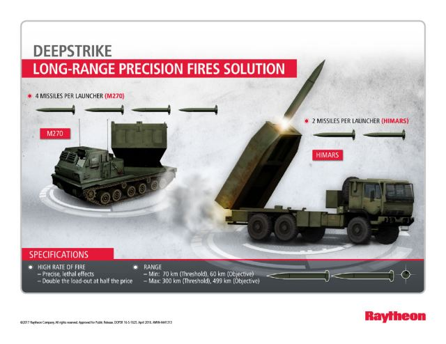 The U.S. Army awarded Raytheon Company a $116.4 million contract to enter the technological maturation and risk reduction phase of the Long-Range Precision Fires program.