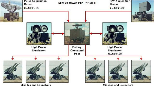 Hawk MIM-23 low medium altitude ground to air missile technical data sheet specifications information description intelligence identification pictures photos images US Army United States American defence industry military technology